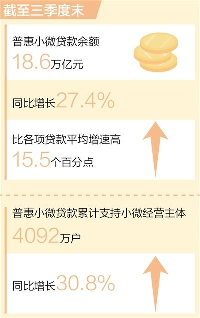 普惠小微贷款余额达18.6万亿元(新数据 新看点)